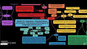 Death Of A Salesman Character Chart Death Of A Salesman Mind Map By Chloe Anderson No Audio