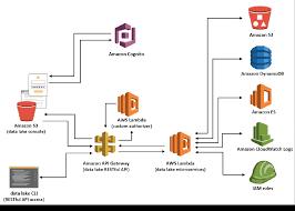 Cloud Integration Design Patterns Enterprise Data Lake Architecture What To Consider When