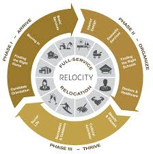 corporate relocation service la relocity most corporate destination relocation services only handle location consultation and minimal moving services see phase 1 below we handle all three phases