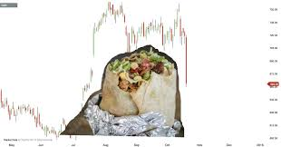 Cmg Stock Chart Not The Half Eaten Burrito Pattern Chipotle Stock Cmg