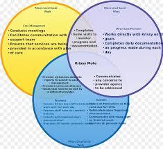Venn Diagram Of Diffusion Osmosis And Active Transport Circle Background