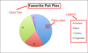 Pie Chart Excel Legend How To Create A Pie Chart In Excel Smartsheet