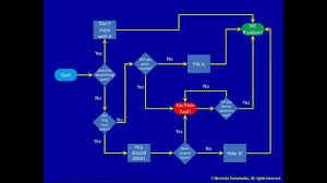 Flow Chart Youtube 4 A Process Flowchart