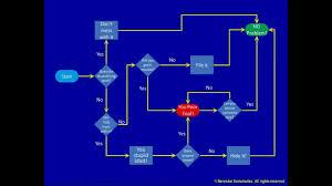 4 A Process Flowchart