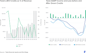 Tactics And Lessons Learned From Elon Musks Investments