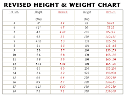 Height And Weight Scale Chart Height Weight Scale