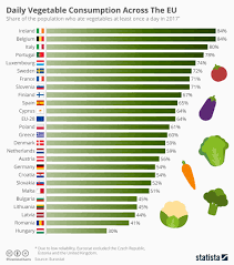 Vegetables Chart Chart Daily Vegetable Consumption Across The Eu Statista