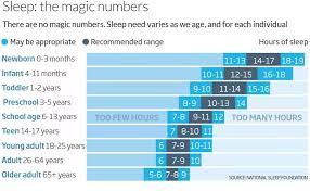 Toddler Sleep Regression Chart Kids And Sleep Add Resource Center