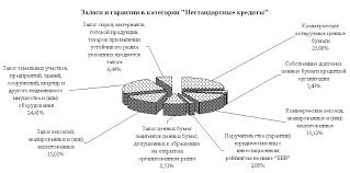 УПРАВЛЕНИЕ КРЕДИТНЫМИ РИСКАМИ В БАНКОВСКОЙ СИСТЕМЕ РОССИЙСКОЙ   Стандартных кредитов в кредитном портфеле МКБ Москомприватбанк