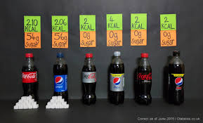 Sugar In Soft Drinks And Sodas Sugary Drinks Hypos