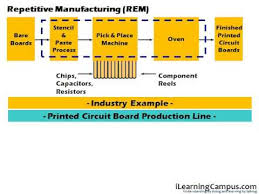 Sap Production Planning Pp Repetitive Manufacturing Overview