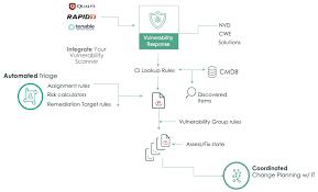 Vulnerability Remediation Process Flow Chart Vulnerability Response Remediation Overview Servicenow Docs