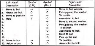 Two Hand Process Chart Pdf Notes On Two Handed Process Chart Work Method Study