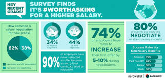 recent graduates are not negotiating salary losing out on negotiating salary embed this on your own site