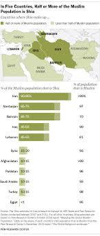 Iraqs Unique Place In The Sunni Shia Divide Pew Research