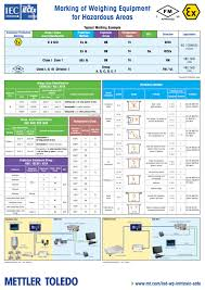 Atex Hazardous Area Classification Chart Pdf