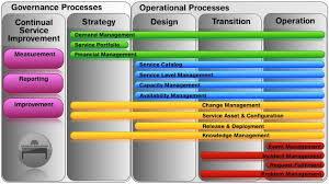 itil process novell service desk for itil service management and itil v3
