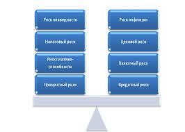 Курсовая работа Политика управления финансовыми рисками на  Рис 1 Финансовые риски предприятия
