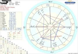 What Does Mars Mean In Birth Chart What Does Mars In My 10th House Mean More In Comments