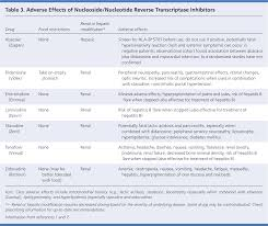 Common Adverse Effects Of Antiretroviral Therapy For Hiv