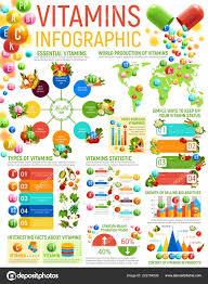 Vitamin Infographics Healthy Nutrition Charts Stock