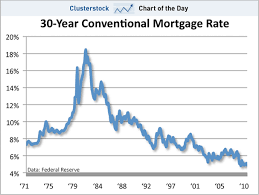 Mortgage Rates This Week Chart Chart Of The Day Its Now Literally The Best Time Ever To