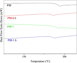 Polysulfone Chemical Resistance Chart Effects Of Methylcellulose On The Properties And Morphology
