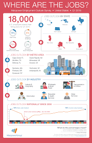 best cities for job seekers this winter business insider meos q1 2015infographic11 14 14 1 1