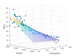 Linear Regression Chart Graphs And Ml Multiple Linear Regression Towards Data Science
