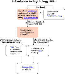 Psychology Flow Chart Faculty Postdoctoral And Graduate Student Research