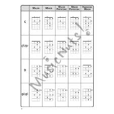The Ultimate Ukulele Scale Chart