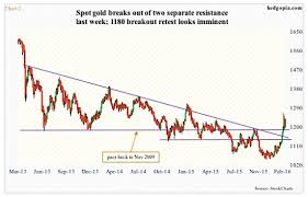 Gold Volatility Surges As Gold Prices Try To Break Out