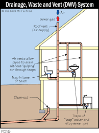 Bathroom Plumbing System Ideas Pinterest Toaletter Badrum - Bathroom plumbing layout