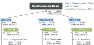 Wbs Chart What Is A Work Breakdown Structure Wbs