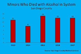 County San To Diego News Alcohol Jail Fines For Center Minors Giving