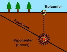 Experiencing earthquakes has been a very frightening encounter for many of us. Introduction To Earthquake And Its Effects Definition Examples Diagrams