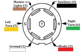 wiring diagram for 7 blade trailer plug the wiring diagram 7 blade wiring diagram nodasystech wiring diagram