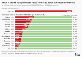 This Chart Proves That The United States Has Failed At
