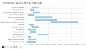 cky cal malpractice rate range chart