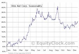 Rite Aid Corp Nyse Rad Seasonal Chart Equity Clock