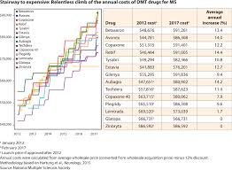 Ms Treatment Comparison Chart Ms Drugs Expensive Often Lifelong And Not Cost Effective