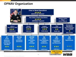 Opnav Organization Chart 2016 Opnav Organizational Chart Related Keywords Suggestions
