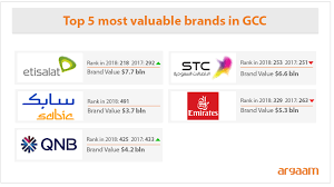 Stc Price Chart 2018 Stc Most Valuable Brand In Saudi Etisalat Tops Middle East