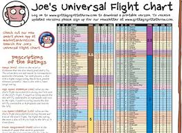 Joes Flight Chart Disc Golf Course Review Disc Golf