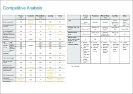 Competitive Analysis Template Templates Resume Examples Competitor ...