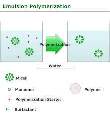 emulsion polymerization