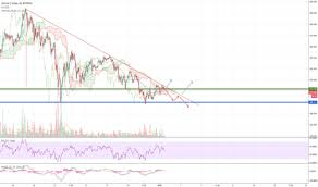 Ltc Eur Chart Page 9 Ltc Eur Litecoin Euro Price Chart Tradingview