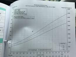 Growth Scan Chart Growth Chart Mumsnet