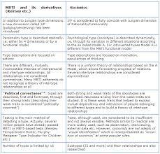 Socionics Relationship Chart Socionics Vs Mbti What Do You Prefer And For What Reason