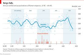 Roman Letters Chart The Rise And The Rainfall Of The Roman Empire Daily Chart